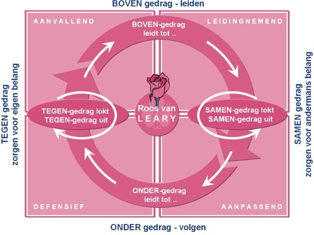 Deze powerpoint afbeelding afbeeldingen figuur figuren bevat: voorbeeld voorbeelden van wat de roos van leary waarom hoe werkt learry test leery