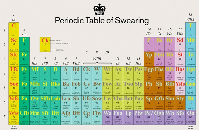 33 Curious Uses of Periodic Tables – Great Visualizations or Mendeleev's Worst Nightmare?