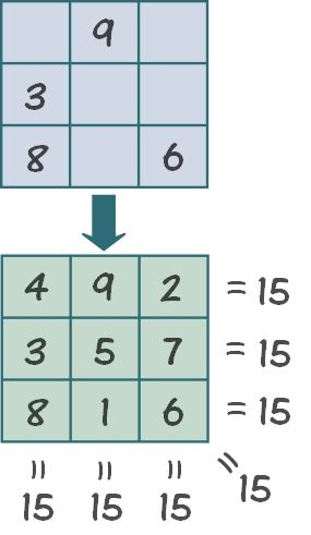 Math may not be fun for most students! But what if you could make math fun and exciting for kids using a math magic squares game!