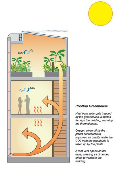 486318459743251726 on Passive Solar Greenhouse