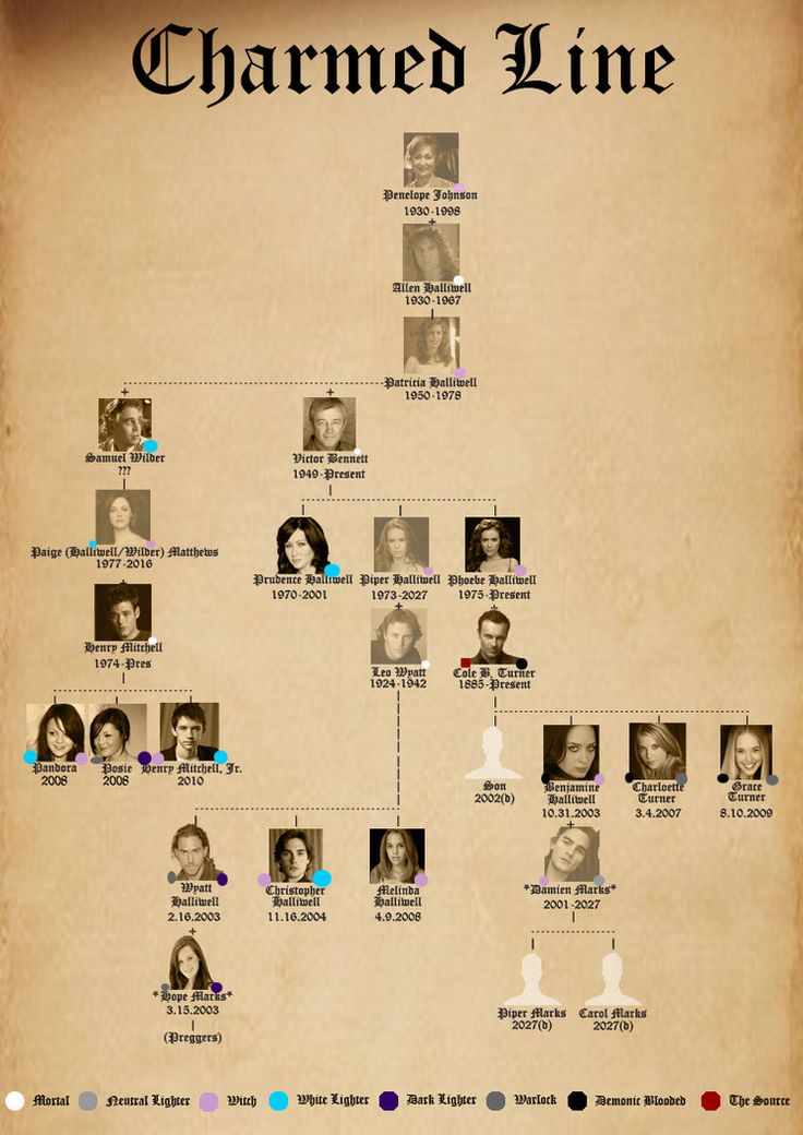 Charmed halliwell family tree create and own your own for Charmed house blueprints