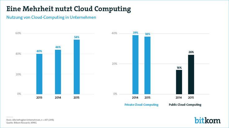 Zum ersten Mal hat im vergangenen Jahr eine Mehrheit der Unternehmen in Deutschland Cloud Computing eingesetzt.