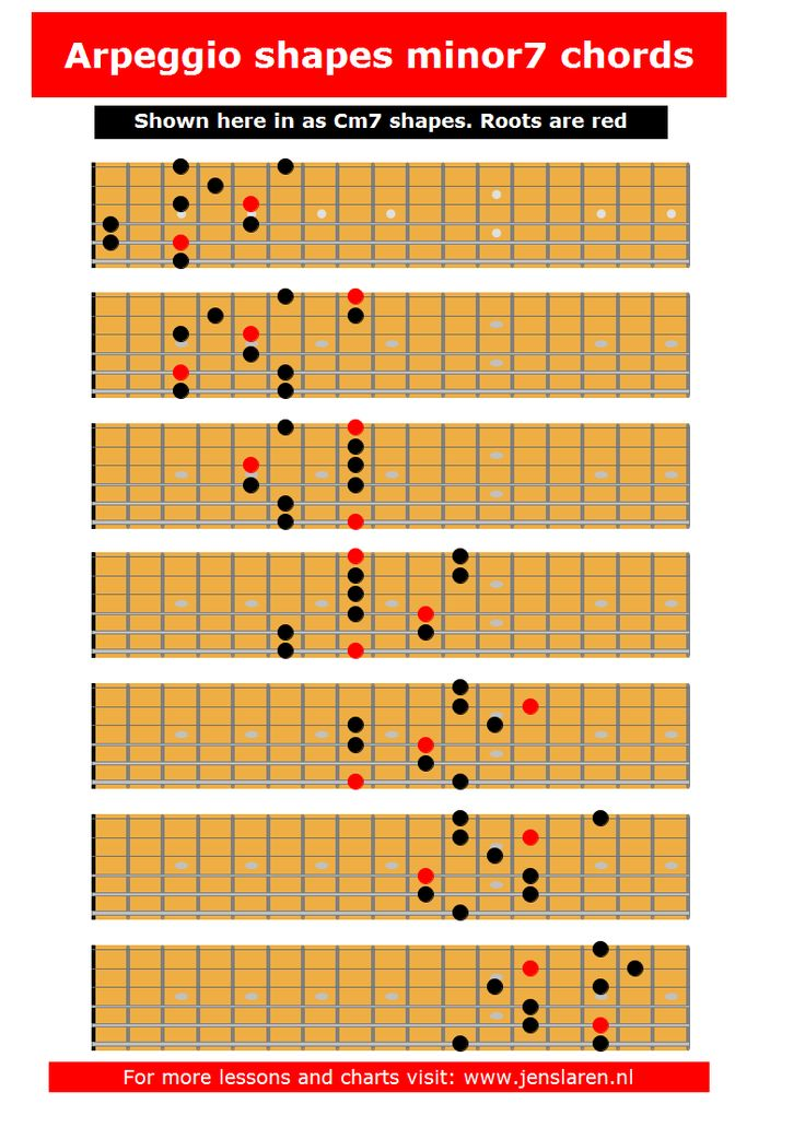 These fingering suggestions was made by finding the arpeggio in each of the 7 3-note-per-string scale fingerings. You can also download the chart as a pdf here:Cm7 arpeggios