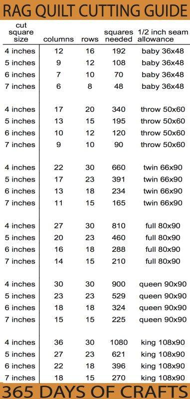 Easy Sew Rag Quilt. RAG QUILT CUTTING GUIDE MESSUNGEN ZUM SCHNEIDEN VON GEWEBEN UND …   – Patchwork quilting designs