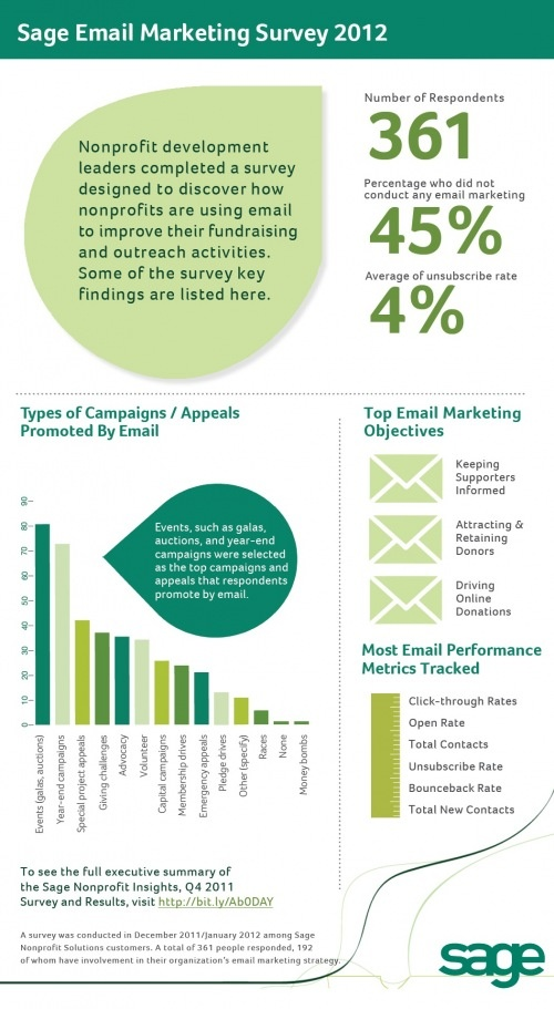 Non-profit #emailmarketing: NGOs on the whole are behind the curve when it comes to any type of direct engagement - as displayed in this infographic...