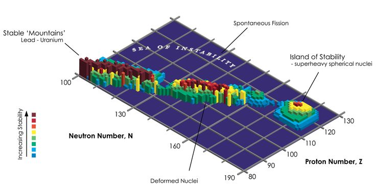 Elementos superpesados estables ¿Podría existir un número infinito de elementos químicos sin descubrir?