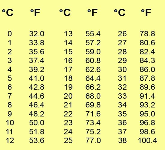 celsius to fahrenheit chart | Last edited by Lunu; 01-03-2013 at 01:36 ...