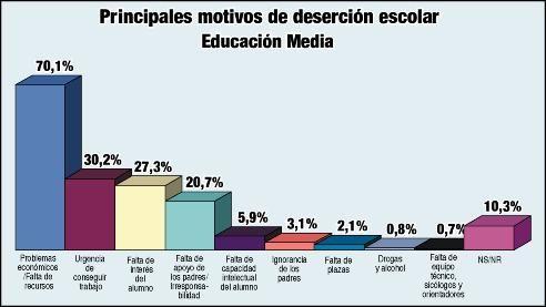 Principales causas de la deserción escolar.