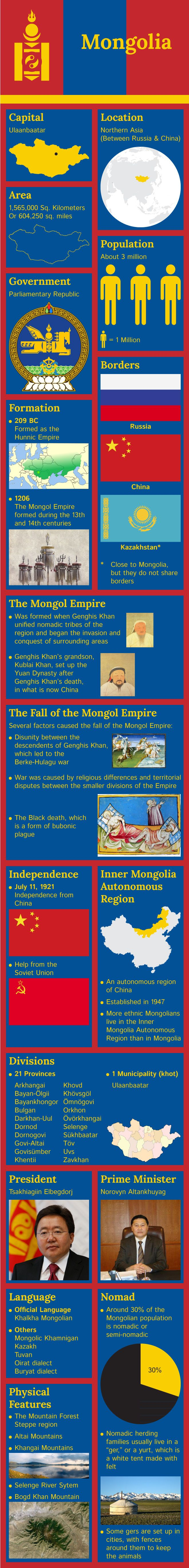 Infographic of Mongolia Facts                                                                                                                                                                                 More