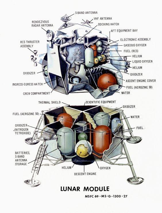 この図は、月着陸船の両方のセクションで燃料(推進剤と酸化剤)タンク容量のレイアウトを示しています。 (画像のクレジット:NASA)