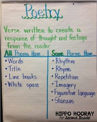 "LOVE this poetry anchor chart! ""All Poems Have... Some Poems Have..."" Perfect for 1st, 2nd, 3rd, or 4th grade!"