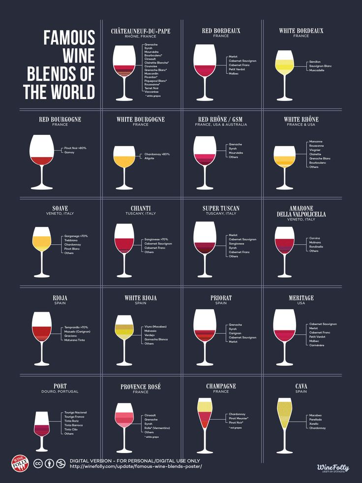 A Slick Poster Reveals What's Inside Famous Wine Blends