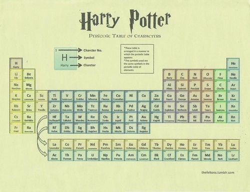 34 best Periodic Tables images on Pinterest Funny stuff, Physical - new periodic table chloride symbol