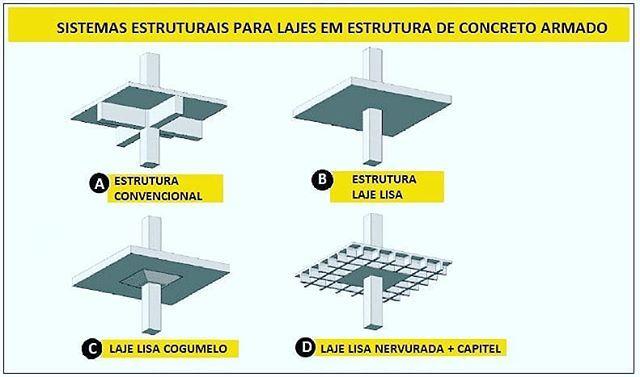 d5db09a244 Existe a estrutura convencional e a estrutura não convencional de lajes  lisas. Na estrutura convencional