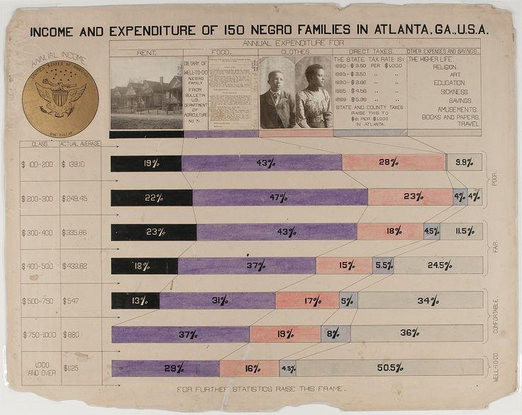 W. E. B. Du Bois' Hand-Drawn Infographics of African-American Life (1900) #BlackHistory