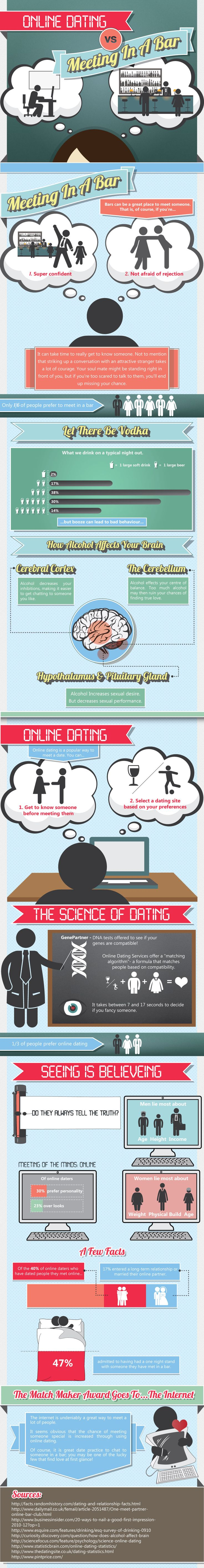 How to chat online dating tips