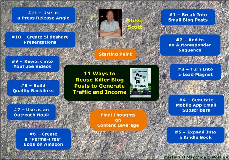 TOUCH & DIVE DEEPER: 11 Ways to Reuse Killer Blog Posts - Steve Scott by Notium Gallery of Rich Media CARTA 2.0 Maps