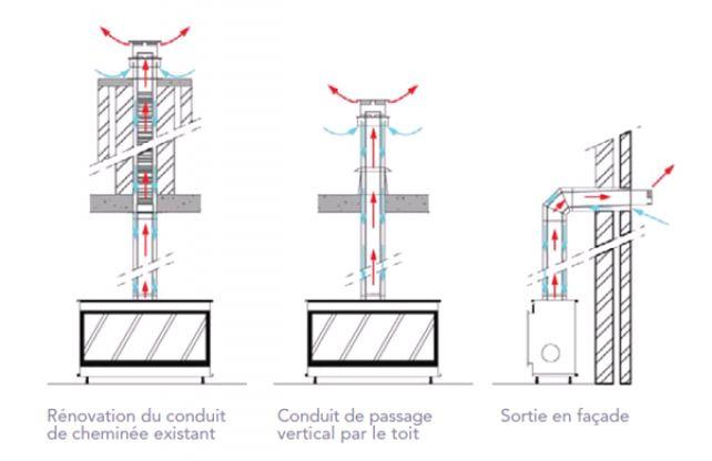 17 best images about solutions techniques on pinterest for Hauteur plafond reglementaire