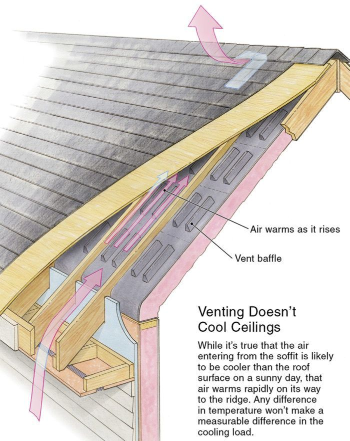 Wonderful Useful Tips Attic Remodel Before And After Attic Storage Christmas Attic Layout Lights Attic Apartment Br Attic Rooms Attic Renovation Attic Remodel