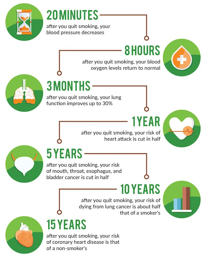 DID YOU KNOW there are significant health benefits just after 8 hours of not smoking? Imagine the physical and psychological benefits after one year of quitting smoking!  #HarmlessCigarette #QuitSmoking #SmokeFree