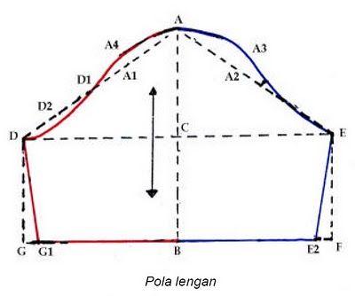 Ukuran Yang Diperlukan  1). Lingkar kerung lengan = 40cm (diukur dari pola badan) 2). Tinggi puncak lengan = 12 cm 3). Panjang lengan = ...