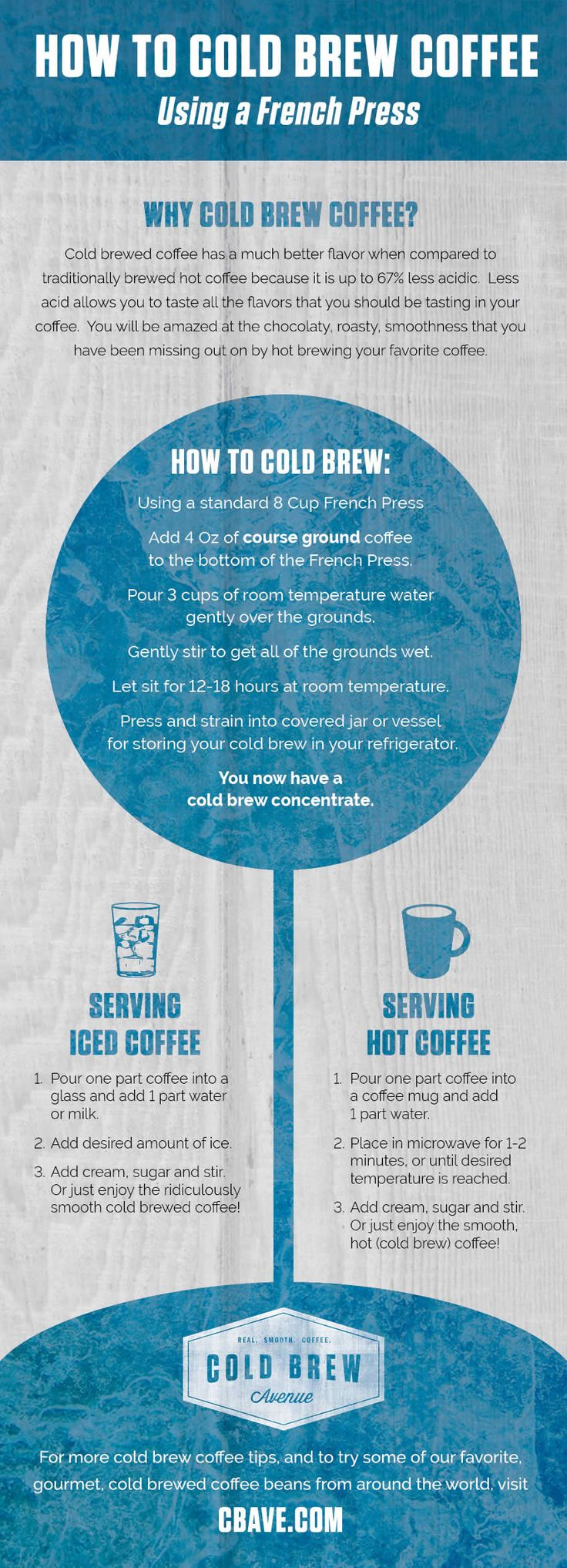 How to Cold Brew Coffee Using a French Press (Infographic)  Quick overview on cold brewing coffee using your French press.