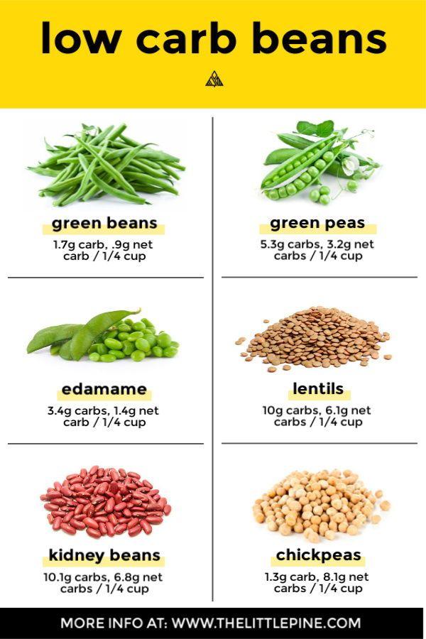 3 Low Carb Beans Bean Alternatives Low Carb Beans High Fiber Low Carb Low Carb Fruit