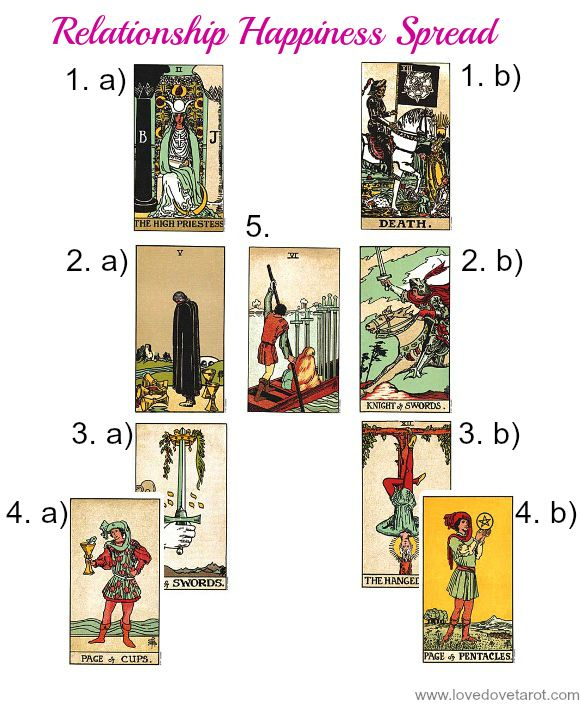 Relationship Happiness Tarot Spread
