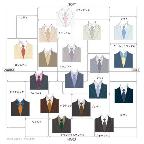 774rider: 色のイメージを使いこなすツール / カラーイメージスケール | 基礎編 | TOYO INK 1050+ 簡単な事例として、ビジネスマンの胸元、Vゾーンの着こなしの色によるイメージスケールを紹介します。こんなところにも、色によるコミュニケーションの力を活かせるのです。ここに上げた配色だけがこのイメージということではありませんが、このスケールを参考にして、あかるく柔らかなブルー系の濃淡を用いるとクリアな清潔感を感じさせるであるとか、パープルやピンク系のネクタイを取り入れるとエレガントで優しい印象をつくれるというように、基本の法則をつかんで、応用していっていただきたいものです。もちろん、ご自分のキャラクターイメージとのバランスを考えながら取り入れて下さい。