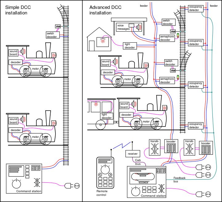 17 Best images about DCC wiring – Model Train Wiring Diagrams