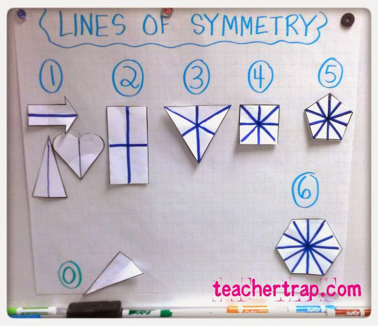 Using shapes, the lines of symmetry are drawn on the face of the shape to show how many different lines of symmetry a shape can have.