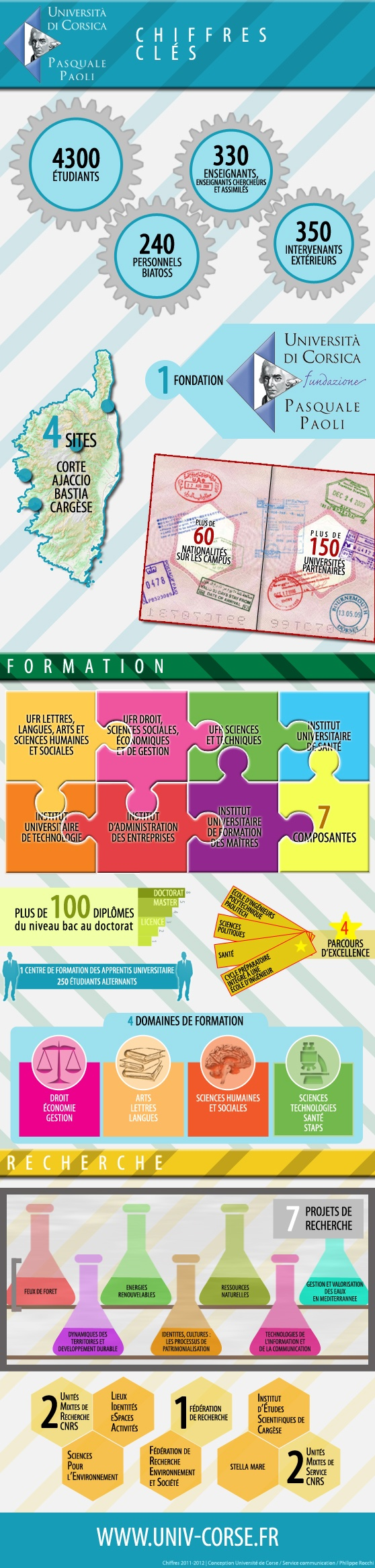 Les chiffres clés de l'Université de Corse