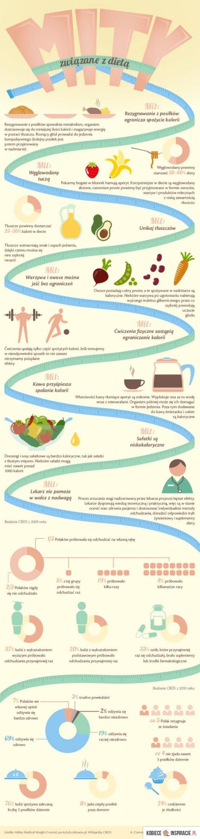 http://kobieceinspiracje.pl/17298,obalamy-dietetyczne-mity.html