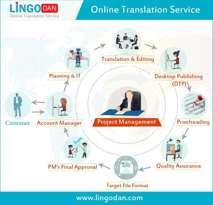 https://lingodan.com/da/oversaettelse-af-hjemmesider/ oversaettelse af hjemmesider