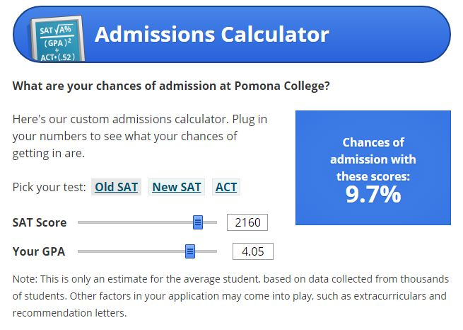 Ms De  Ideas Increbles Sobre Admissions Calculator En