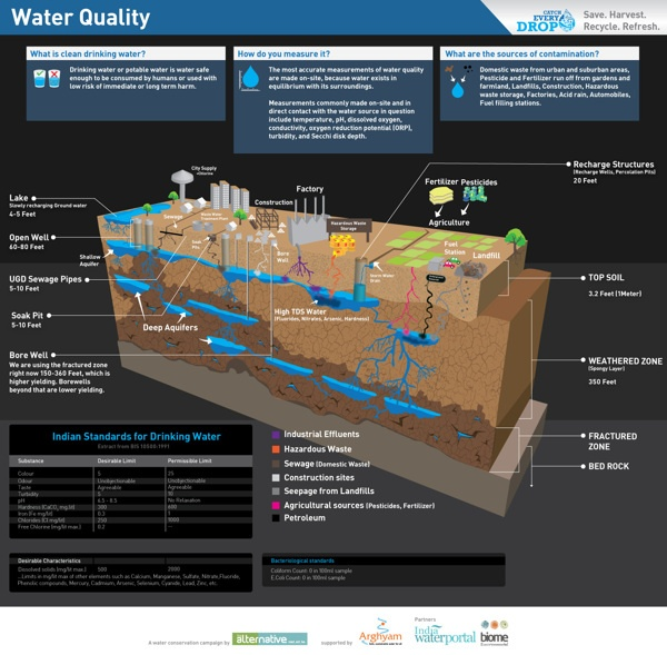 #viquaWater Infographic