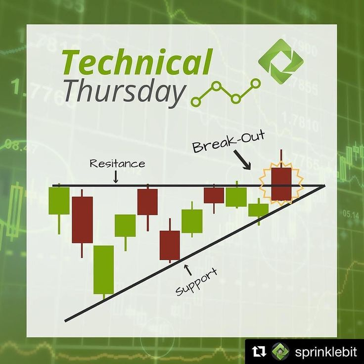 Technical Thursdays - Ascending Triangle The ascending triangle is a bullish formation that usually forms during an uptrend as a continuation pattern. There are instances when ascending triangles form as reversal patterns at the end of a downtrend but they are typically continuation patterns. #trader #investor #trading #india #stockmarket