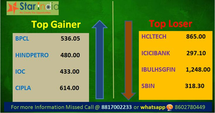 #nifty #loser #gainer #market #trading #shares Nifty traded on positive note today. Index gained strength and ended record higher, with the Nifty trading above 10,250 level, backed by banking stocks. Nifty-50 futures ended higher on bullish sentiments among traders, We may see Nifty witnessing resistance around 10370 – 10450 level. Midcap and small cap index too traded on positive sentiments.