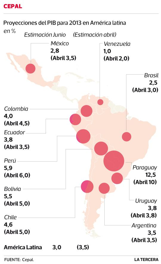 Cepal recorta estimación de PIB y advierte sobre riesgos externos. Dice que desaceleración de demanda interna por menor gasto público y progresiva reducción del crédito afectan crecimiento de #Chile. Julio 2013