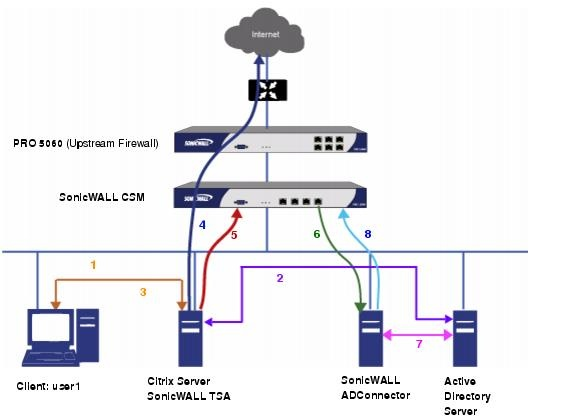 network diagrams citrix | ... configuring sonicwall tsa on ... dish network wiring diagram for 2nd receiver