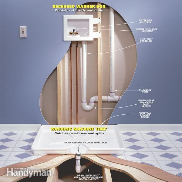 Avoiding a Laundry Room Flood in an Upstairs Laundry Room - Article: The Family Handyman