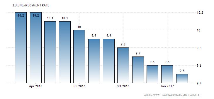 BUZ INVESTORS  Euro Area Unemployment Rate The unemployment rate in the Euro Area fell to 9.5 percent in February 2017 from 9.6 percent in January and in line with market expectations. It was the lowest level since May 2009. A year earlier, the unemployment was higher at 10.3 percent. OTHER STORIES BUZ TRADERS FOLLOW Euro Area Unemployment Rate Unemployment Rate in the Euro Area averaged 9.78 percent from 1995 until 2017, reaching an all time high of 12.10 percent in April of 2013 and a…