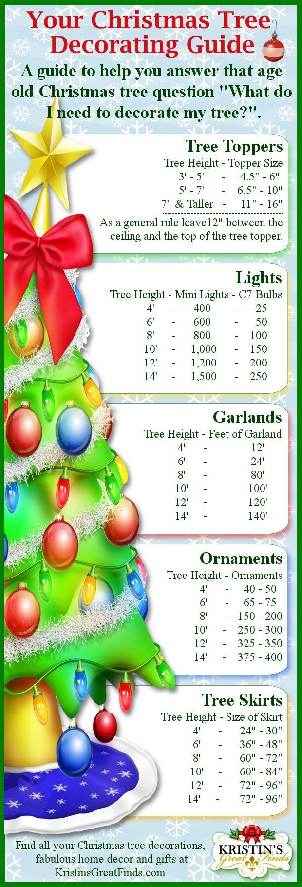 Now I won't have to guess how many ornaments, lights, garlands, etc to put on my Christmas tree. Great information to have especially when you have to go purchase new items or are putting up a new size tree. Do you put up a real or an artificial tree?