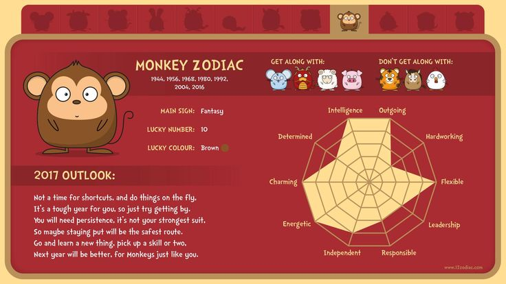 What's in store for people born in the year of the Monkey?