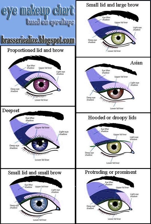 Eye makeup tips based on your eye shape. PERFECT for me because I can never do the tutorials without looking like a clown. Now I know why!