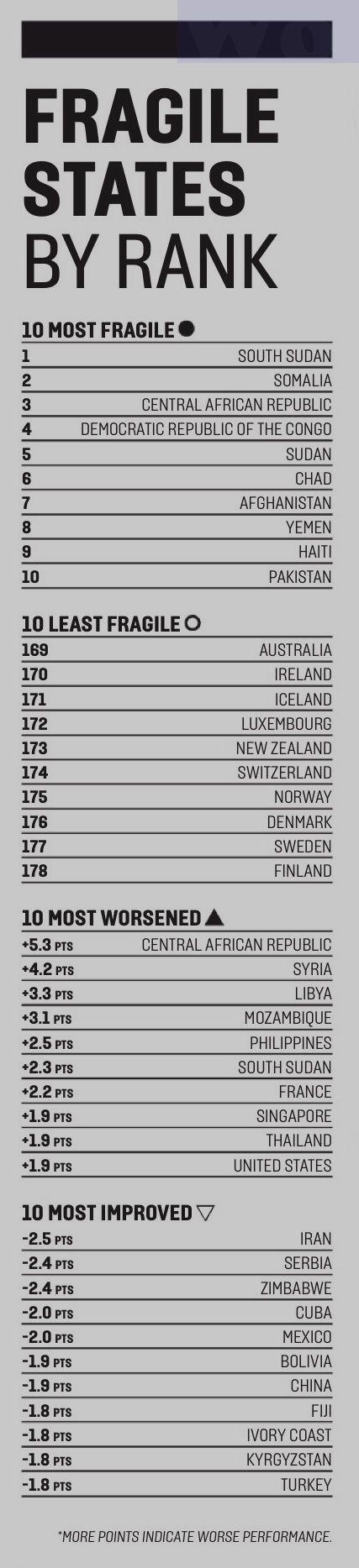Fragile states index 2013