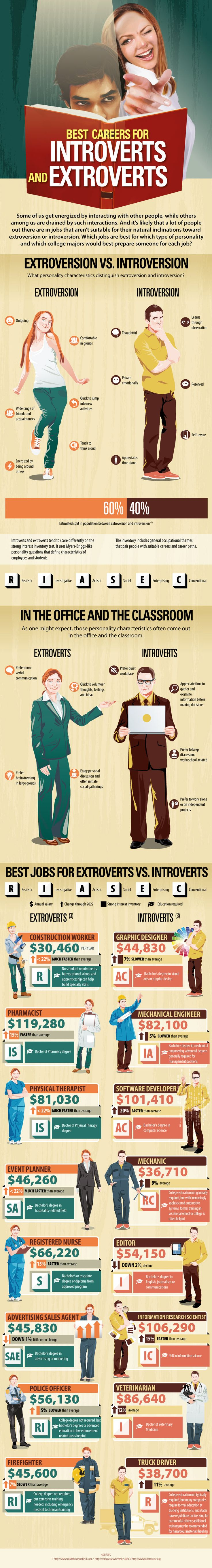 Careers for Introverts and Extroverts- Infographic #introverts #extroverts #careers