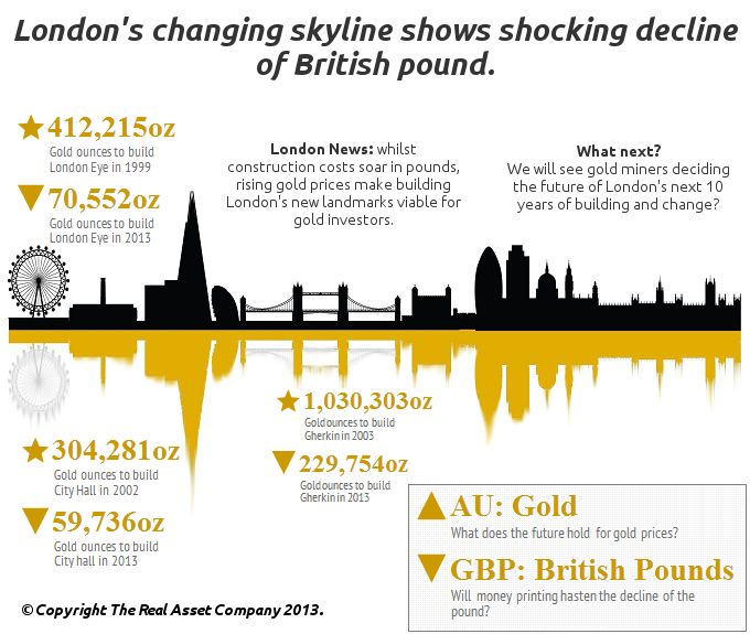 London Skyline Gold Prices