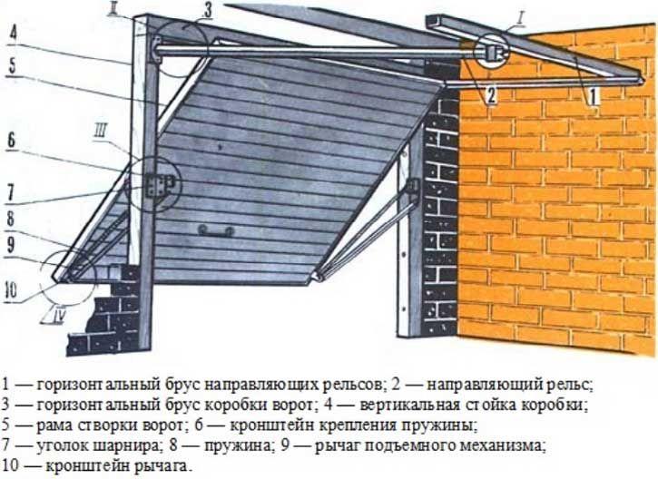 Чертеж железных ворот на гараж купить гараж металлический самара