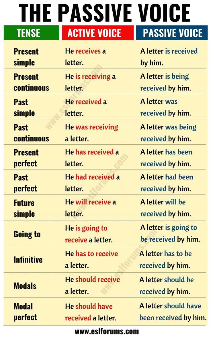 Pin On Active And Passive Voice